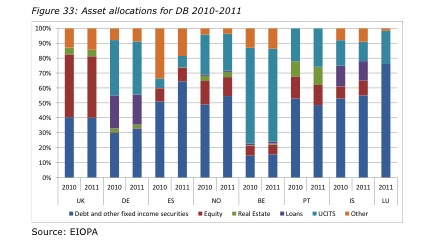 Eiopa Financial Stability Report 2012  - EbAV DB Asset Allocation 2010 11