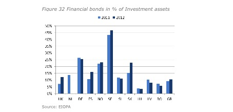 Eiopa Financial Stability Report First Half Year 2013 Plan Assets Bonds.jpg