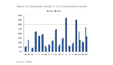 Eiopa Financial Stability Report First Half Year 2013 Plan Assets Staatsanleihen