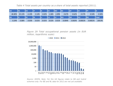 Eiopa Financial Stability Report First Half Year 2013 Plan Assets total