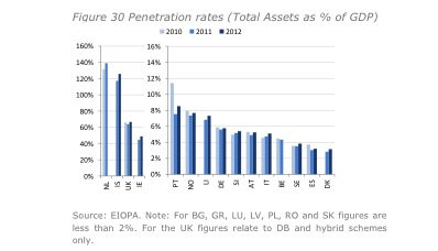 Eiopa Financial Stability Report First Half Year 2013 Plan Assets zum BIP