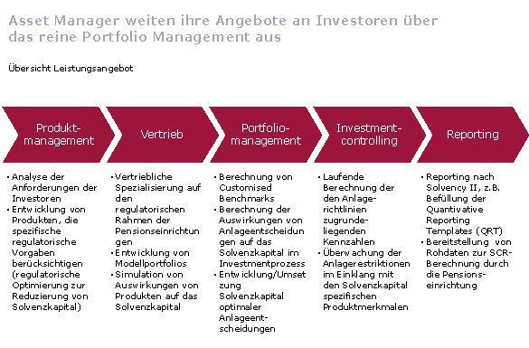 Abb.: AM-Dienstleistungsspektrum entlang der Wertschöpfungskette. Quelle: itechx GmbH.