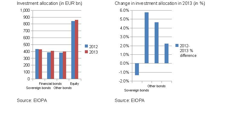 Change in investment allocation in 2013 No 2