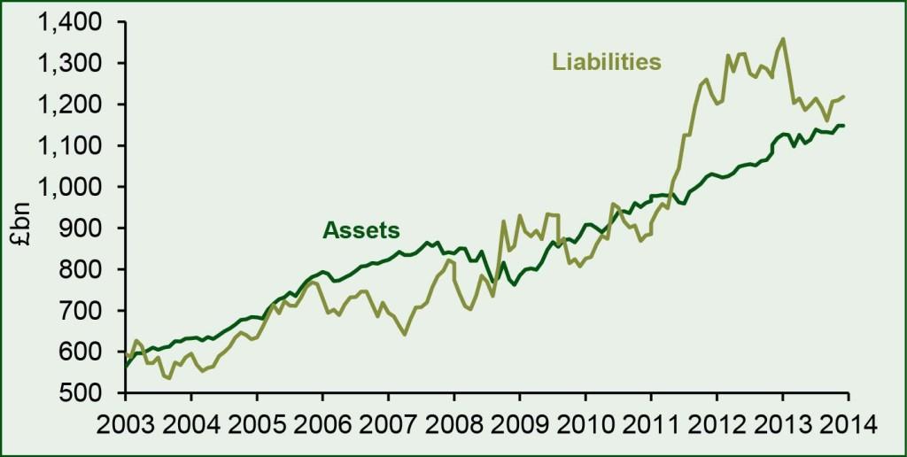 Abb. 1: Die Entwicklung der Assets und Liabilities im PPF 7800 – Das Gesamtdefizit der 6.150 Pensionsschemen in dem PPF 7800 Index wurde per 31. März auf ca. 70 Mrd. £ geschätzt. Quelle: Pension Protection Fund; 31. März 2014.