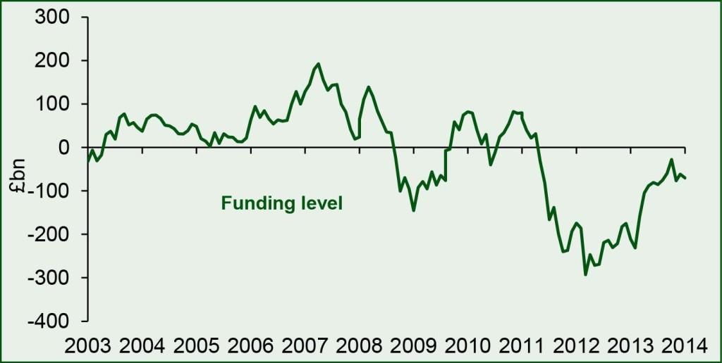 Abb. 2: Die Entwicklung des Funding Level im PPF 7800. Quelle: Pension Protection Fund; 31. März 2014.