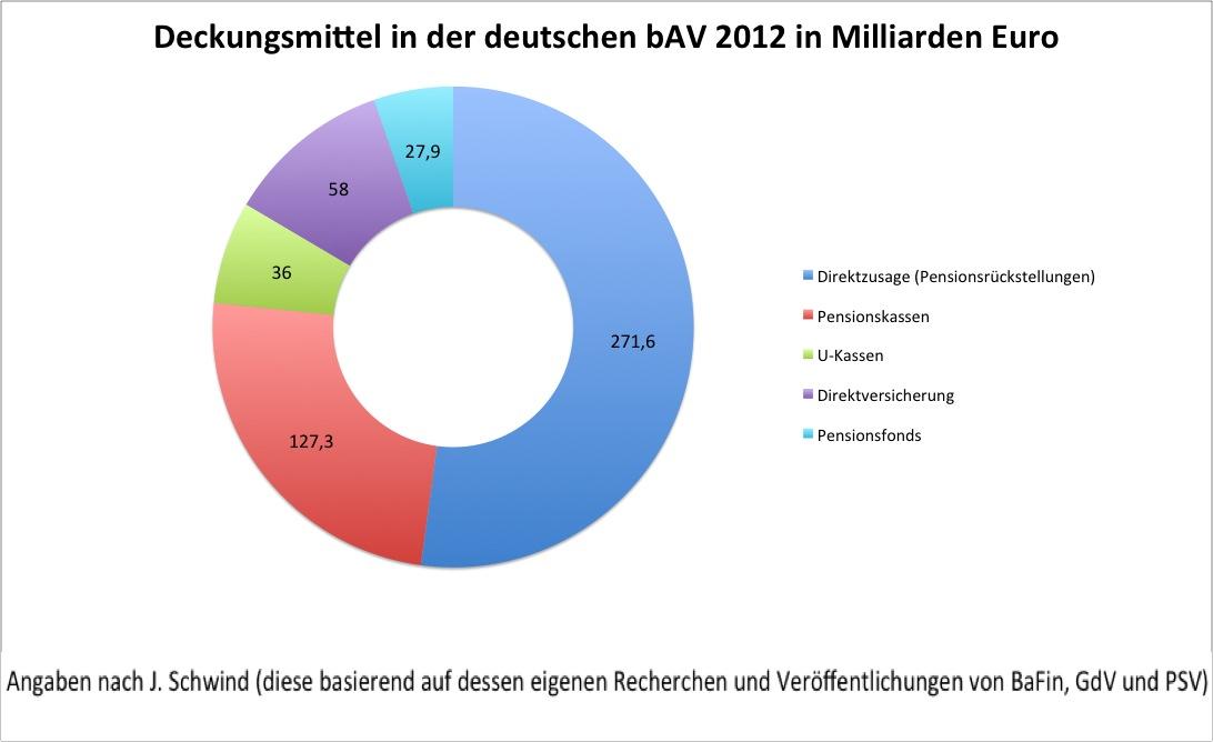 bAV Deckungsmittel nach Schwind 2012 eigene Erstellung