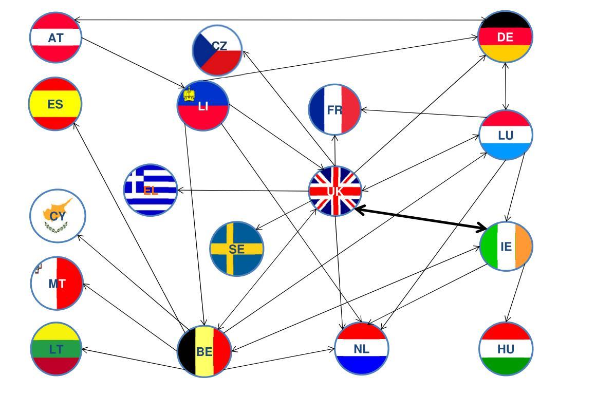 Home und Host States von IORPs im EWR 2014. Grafik: Eiopa
