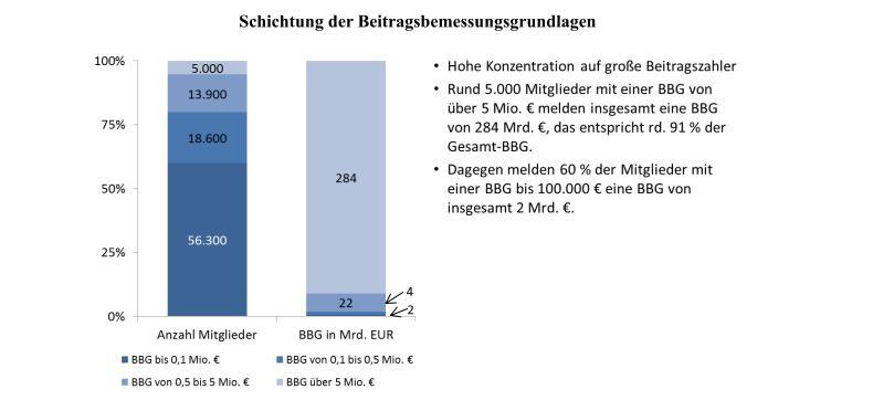 Verteilung  der  Beitragsbemessungsgrundlage  auf  die  circa 94.000 Mitgliedsunternehmen des PSV Ende 2013. Grafik: PSVaG Zum Vergrößern anklicken.