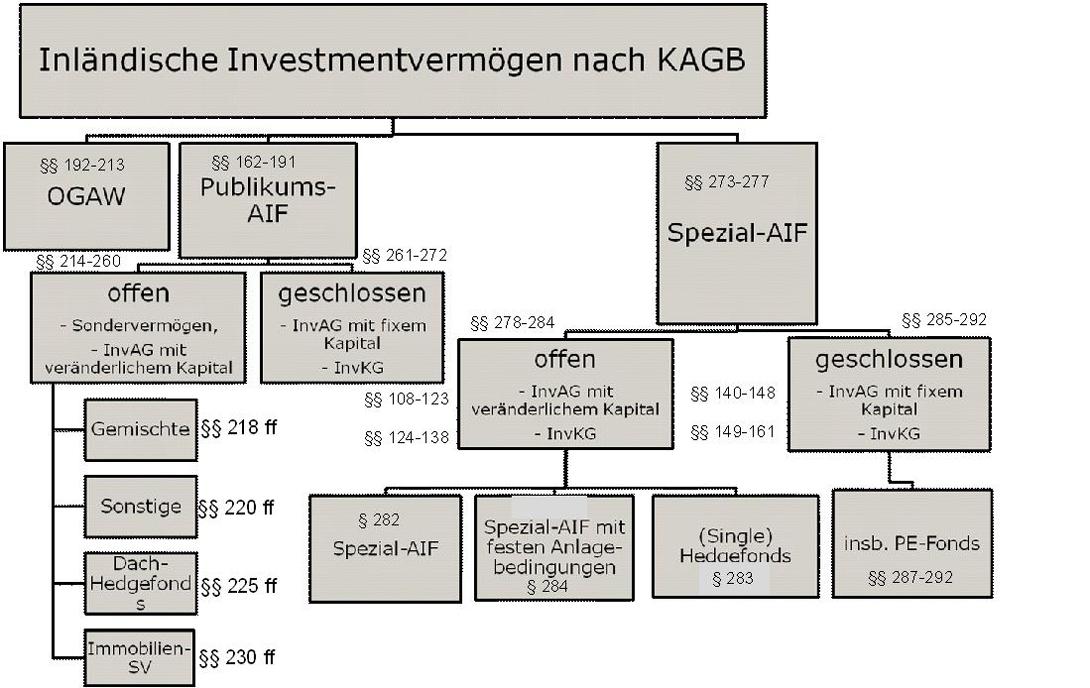 Fondsstrukturen-nach-KAGB