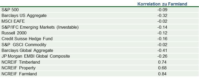 bAV Prax Insight Investment Global Farmland 9-14 Abb 3