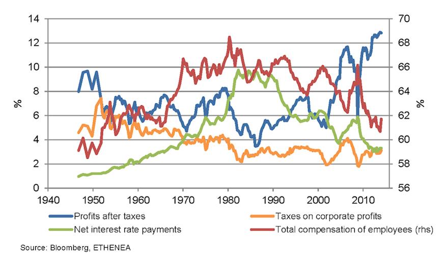 Einkommensverteilung des Nationaleinkommens in Prozent