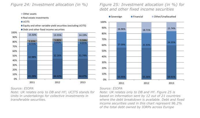 Investment Allocation der Plan Assets europaeischer IORPs im EWR 2011 bis 2013 laut Financial Stability Report December 2014 der EIOPA.