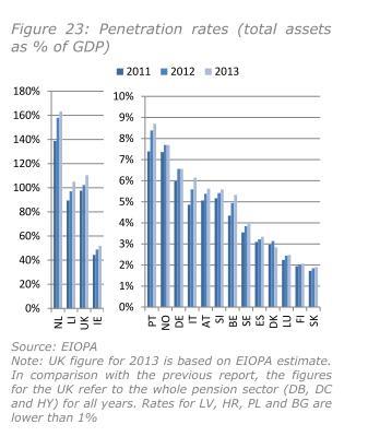 Penetration Rate  der Plan Assets in ausgewaehlten EWR-Staaten 2011 bis 2013 laut Financial Stability Report December 2014 der EIOPA.