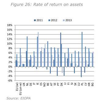 Rendite der Plan Assets europaeischer IORPs im EWR 2011 bis 2013 laut Financial Stability Report December 2014 der EIOPA.
