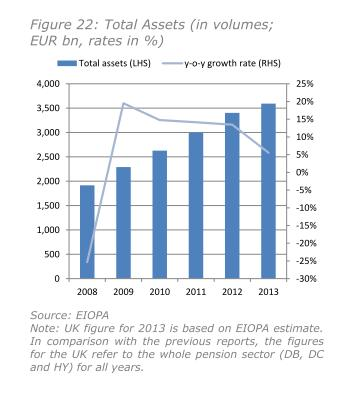Entwicklung der Plan Assets europaeischer IORPs im EWR 2008 bis 2013 laut Financial Stability Report December 2014 der EIOPA.