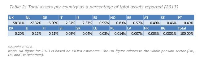 Anteile ausgewaehlter EWR-Staaten an den Plan Assets europaeischer IORPs 2013 laut Financial Stability Report December 2014 der EIOPA.