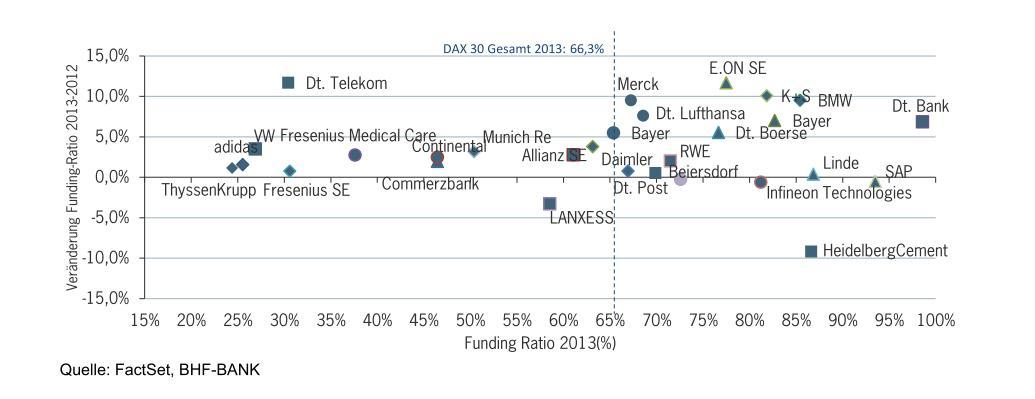 DAX-30: Ausfinanzierungsgrad-Landkarte 2013 Quelle: FactSet, BHF-BANK