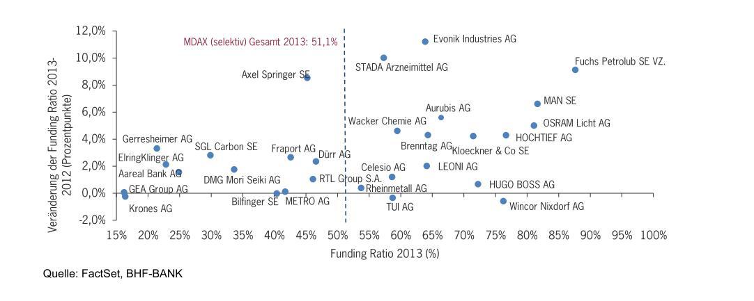 MDAX: Ausfinanzierungsgrad-Landkarte 2013 Quelle: FactSet, BHF-BANK