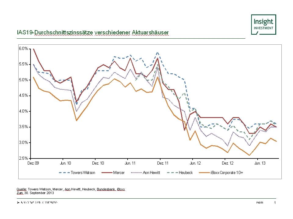 Grafik: IAS19-Durchschnittszinssaetze verschiedenen Aktuarshaeuser. Quelle: Towers Watson, Mercer, Aon Hewitt, Heubeck, iBoxx. Stand: 30. September 2013.