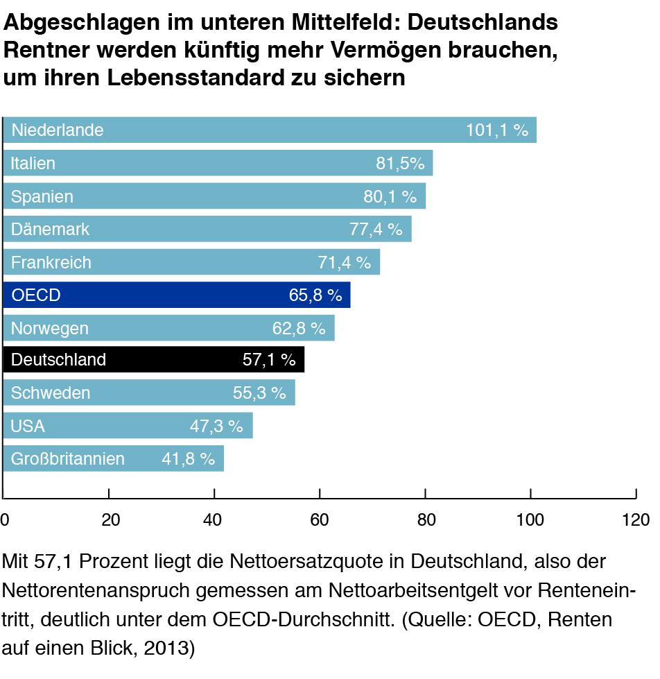 Nettoersatzquote Fidelity bAVPrax Advertorial 5-15 Volksvermögen