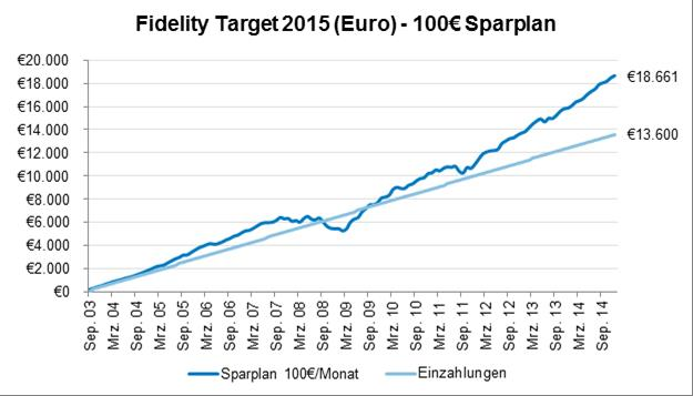Sparplan Target Fund 2015 Fidelity bAVPrax Advertorial 5-15 Volksvermögen