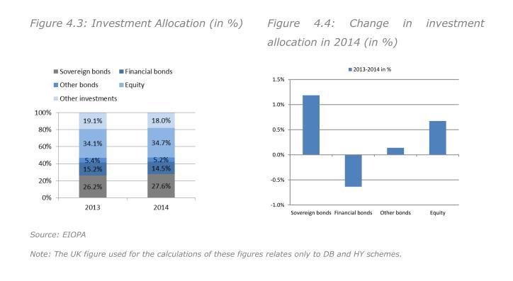 Investment Allocation 2013 und 2014 sowie ihre Veraenderung im Pensionsvermoegen der EU-Staaten 2014. Quelle: Eiopa Financial Stability Report 5-15.