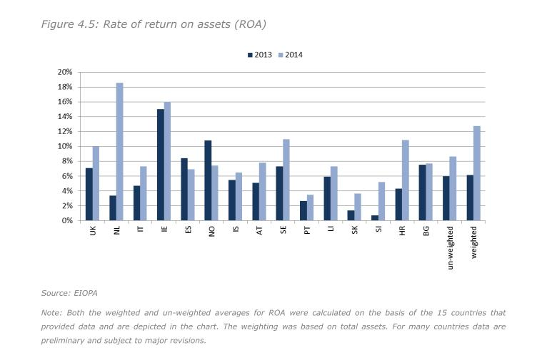 Rendite der Pensionsvermoegen in ausgewaehlten EU-Staaten 2013 und 2014. Quelle: Eiopa Financial Stability Report 5-15.