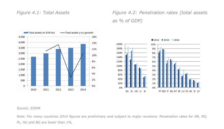 Pensionsvermoegen in Relation zum BIP einiger EU-Staaten 2014. Quelle: Eiopa Financial Stability Report 5-15.