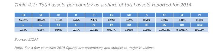 Prozentualer Anteil der EU-Mitgliedsstaaten am gesamten Pensionsvermoegen 2014. Quelle: Eiopa Financial Stability Report 5-15.