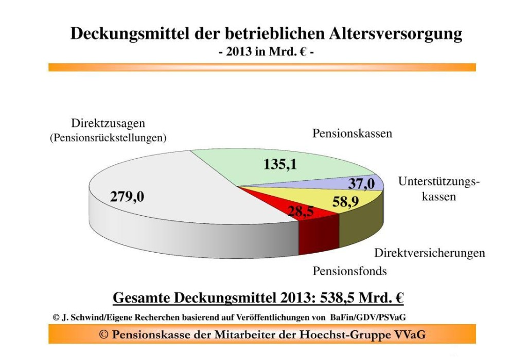 Deckungsmittel der deutschen bAV nach Schwind. Quelle: Schwind, Hoechster PK. Zur Vollansicht anklicken.