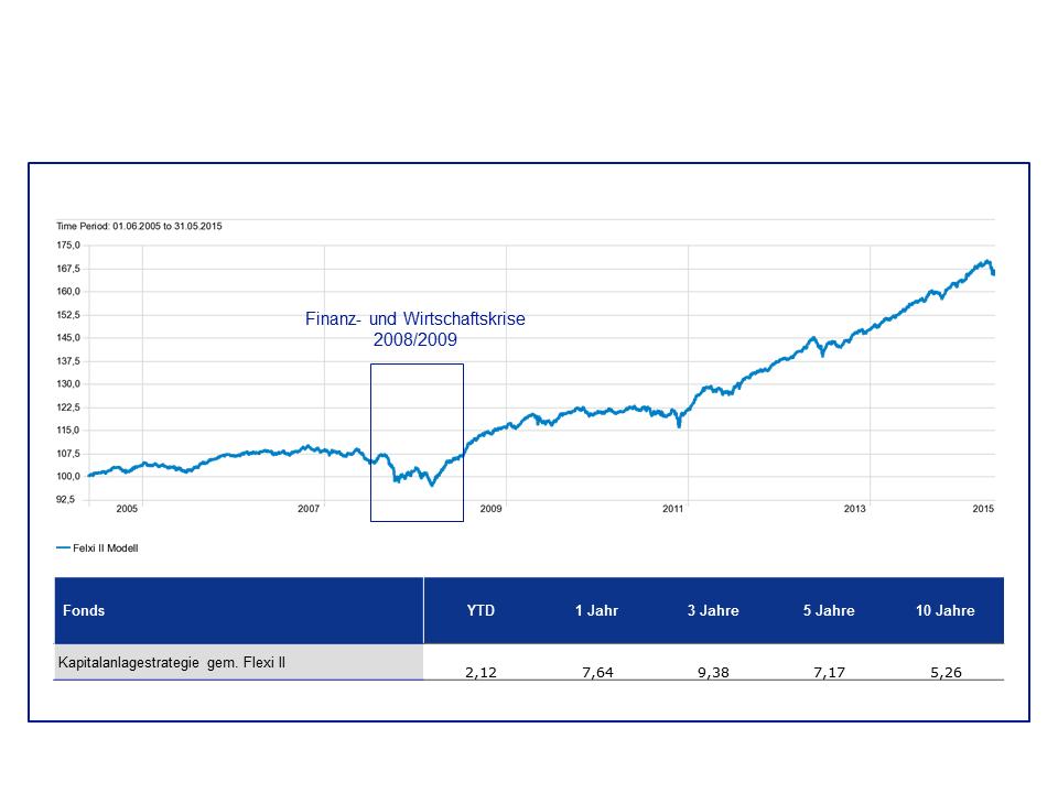 Abb. 1: Historische Wertentwicklung der statischen Anlagestrategie. Quelle: Morningstar, 31.05.2015. Alle Angaben in Prozent. Auflegung des Fonds: 01.06.2005. Zur Vollansicht anklicken.