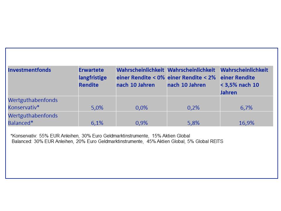 Abb. 2: Risiko des Arbeitgebers aus der Werterhaltungsgarantie bei unterschiedlichen Anlagestrategien. Quelle: Schematische Darstellung nach Fidelity. Zur Vollansicht anklicken.