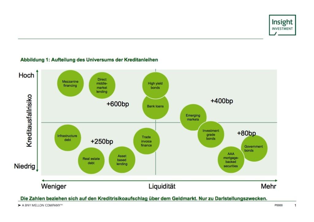 Abbildung 1: Aufteilung des Universums der Kreditanleihen. Quelle: Insight Investment. Grafik zur Volldarstellung anklicken.