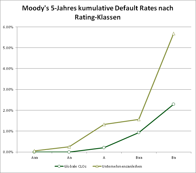 Abbildung 2: Kumulative Default Rates von CLOs und Unternehmensanleihen nach Rating-Klassen. Quelle: Moody's. Grafik zur Vollansicht anklicken.
