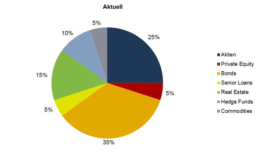 Die strategische Asset Allocation des NPF. Quelle: Nestlé. Grafik zur Volldarstellung anklicken.