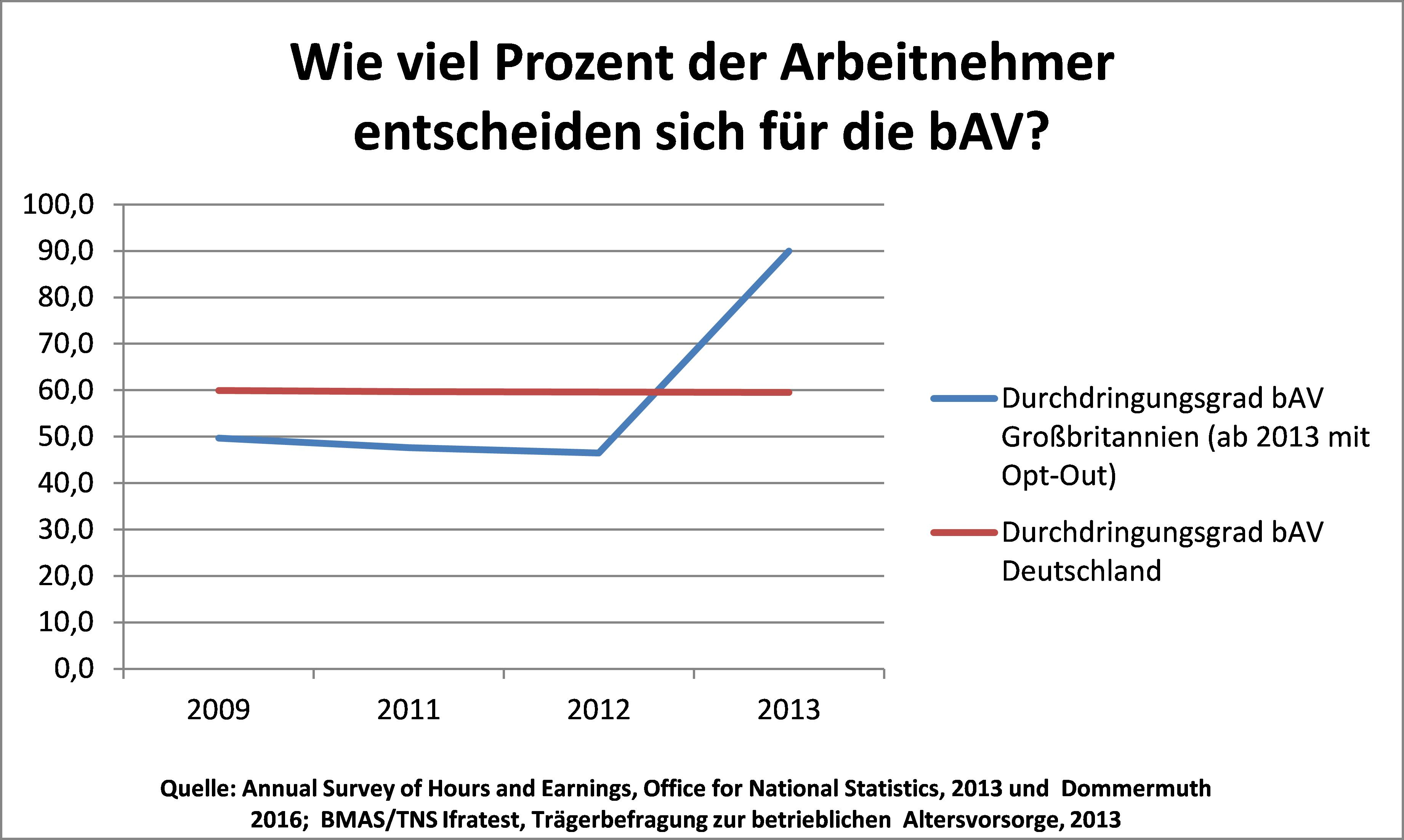 Abbildung: Entwicklung des bAV-Durchdringungsgrades in Deutschland und Großbritannien. Grafik zur Volldarstellung anklicken.