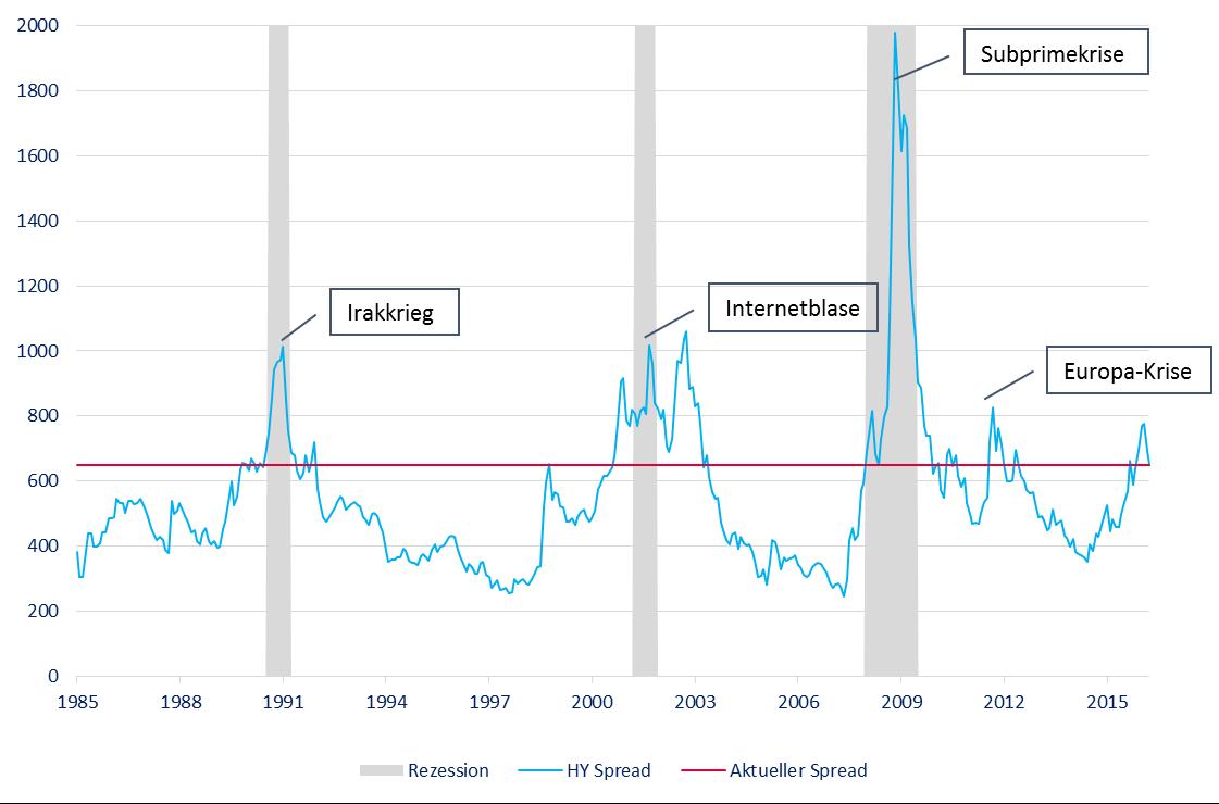 Quelle: BofA ML, Goldman Sachs, Fisch Asset Management, April 2016. Grafik zur Volldarstellung anklicken.