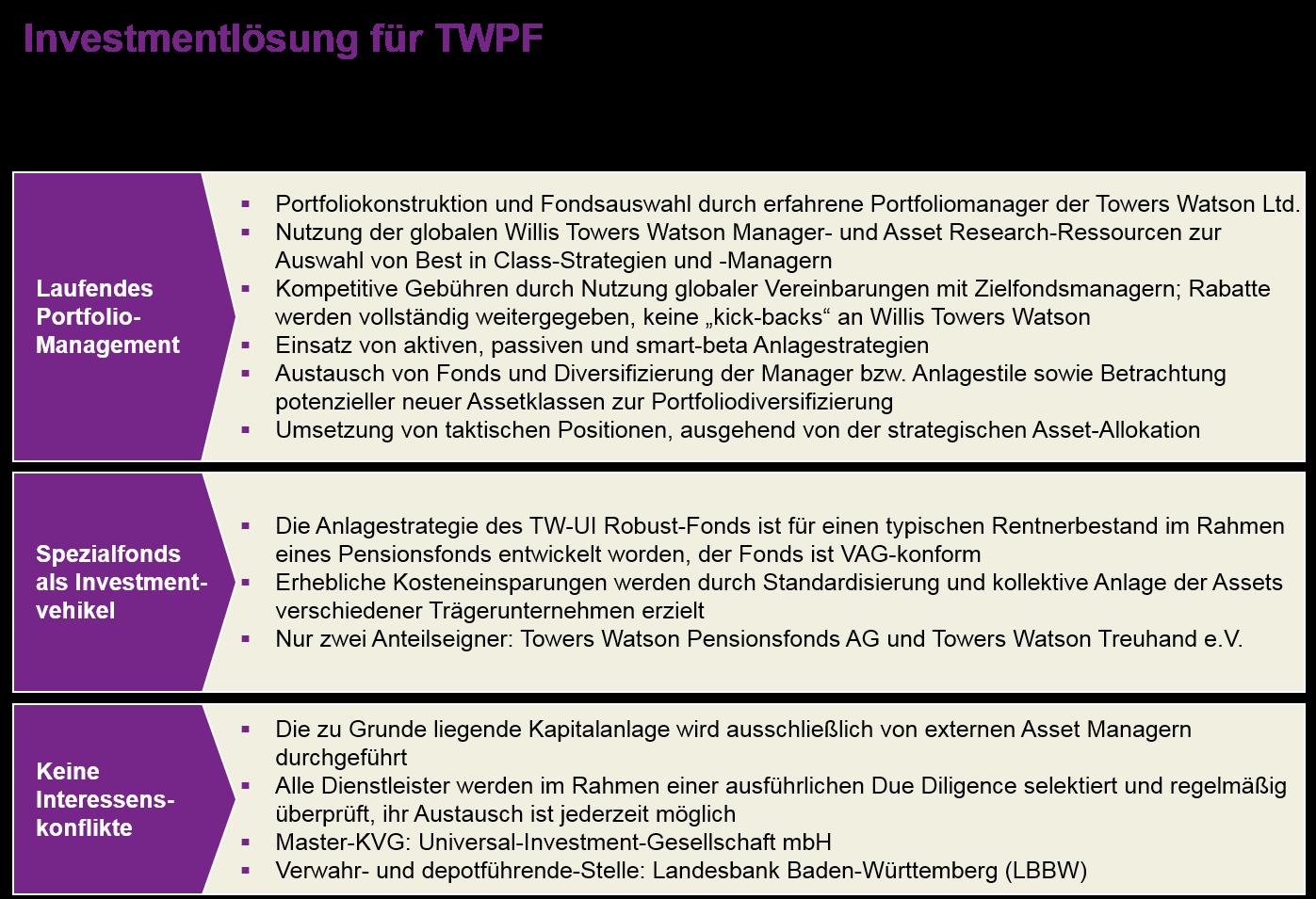 Quelle: WTW. Grafik zur Volldarstellung anklicken.