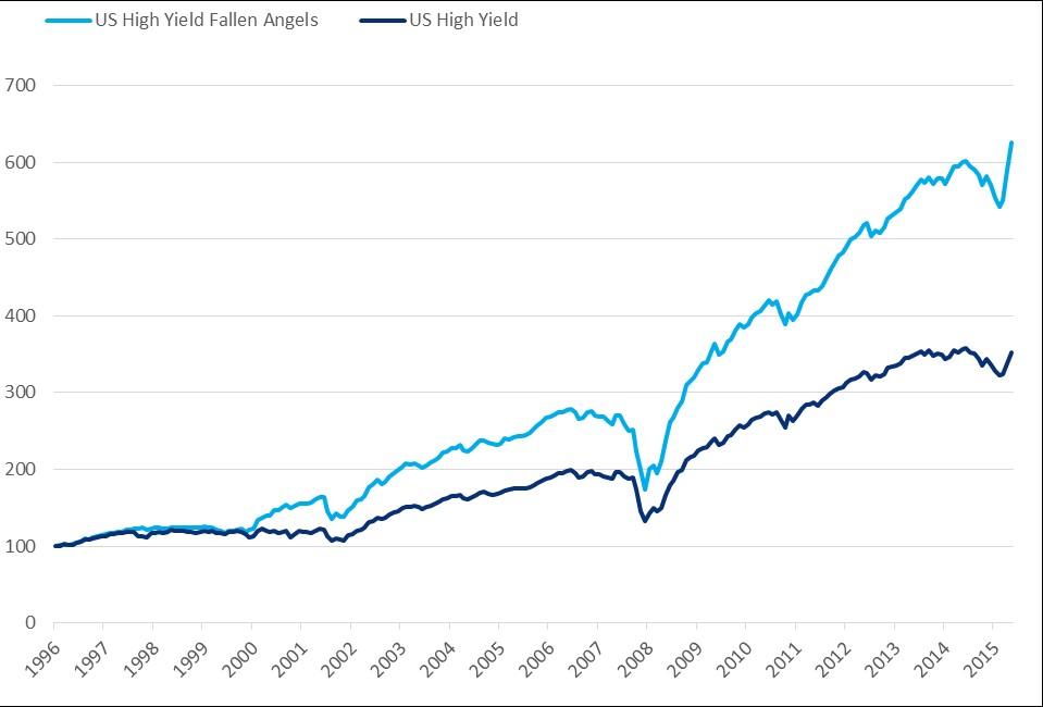 Quelle: Performance indexiert BofA Merrill Lynch, April 2016. Grafik zur Volldarstellung anklicken.