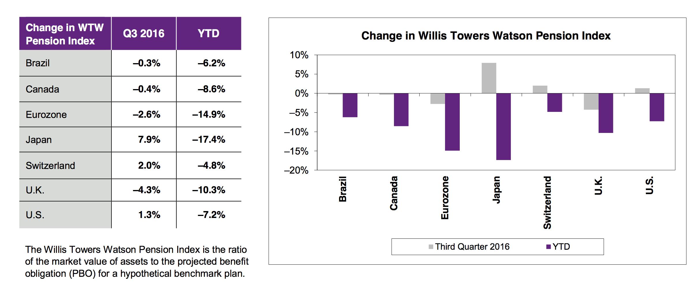 Bewegungen in der DB-Funding Ratio bestimmter Regionen. Quelle: Willis Towers Watson Global Pension Finance Watch Q III 2016. Grafik zur Volldarstellung anklicken.