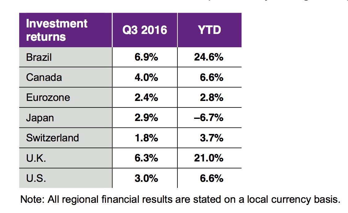 DB-Investment Returns bestimmter Regionen. Quelle: Willis Towers Watson Global Pension Finance Watch Q III 2016. Grafik zur Volldarstellung anklicken.