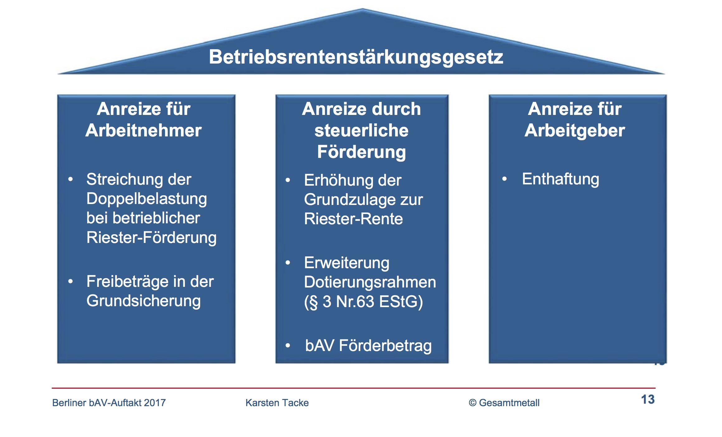 kernpunkte-praesentation-tacke-berliner-bav-auftakt-2-17-i