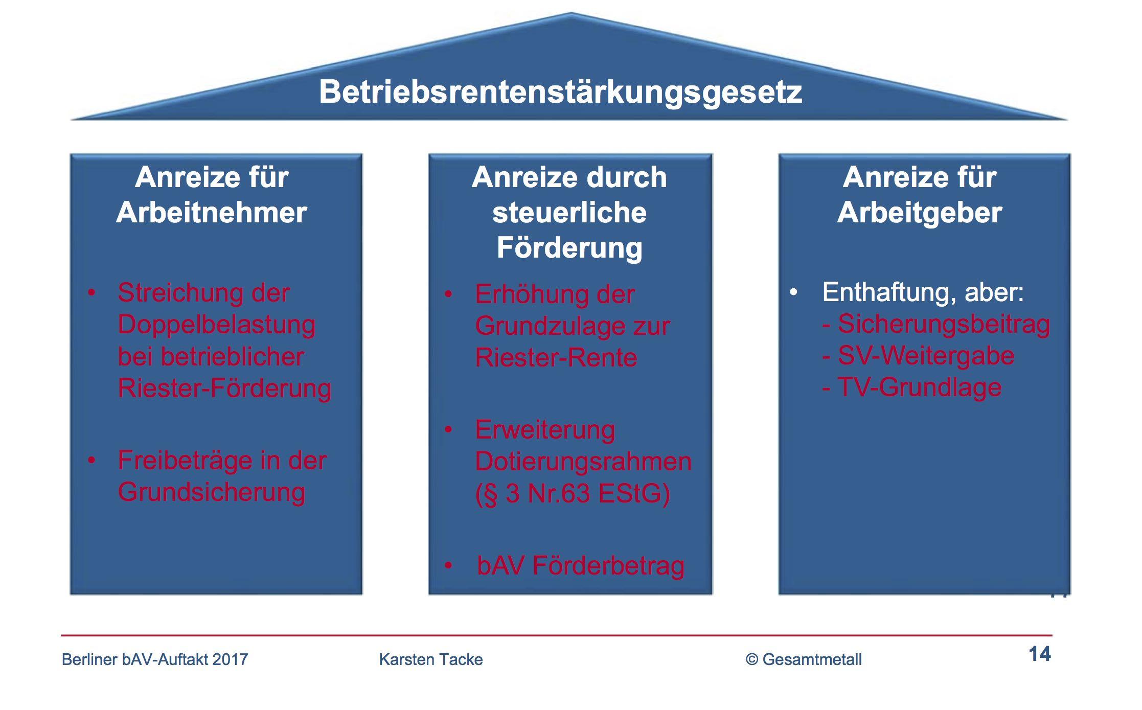 kernpunkte-praesentation-tacke-berliner-bav-auftakt-2-17-ii